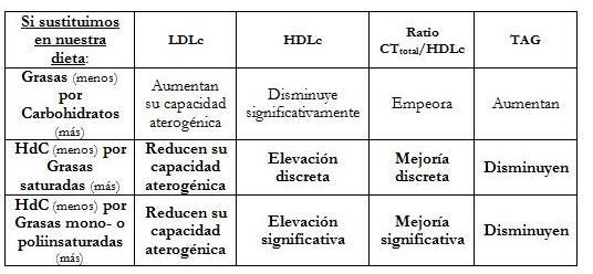 Colesterol Dano Renal Hepatico Mi Dieta Dukan Y Mi Analitica